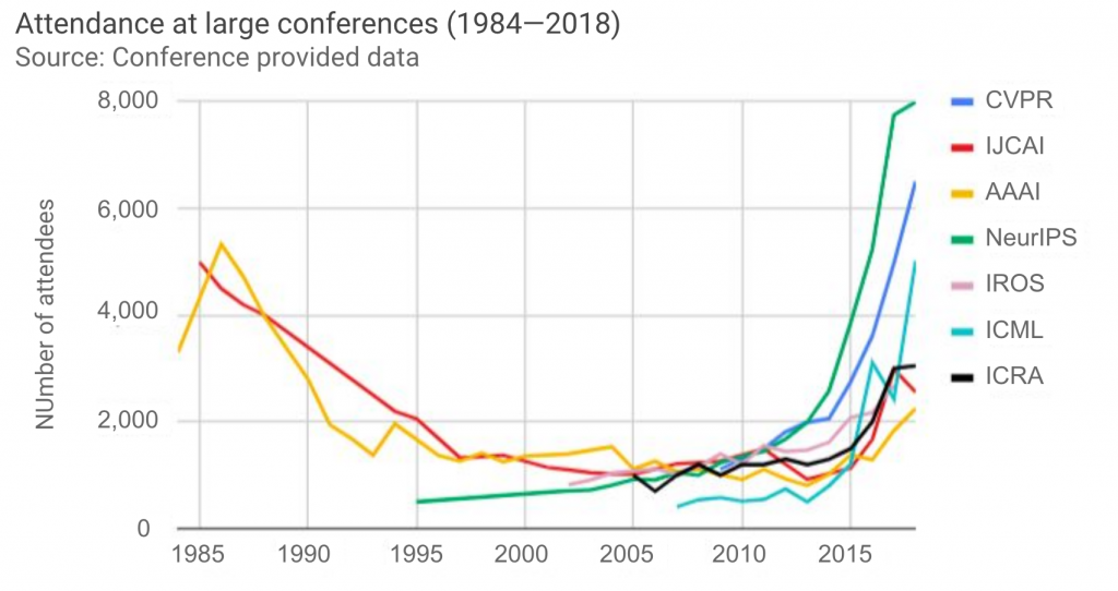 Conference attendance over time. NeurIPS has risen swiftly to a (capped) attendance of 8,000 people. (source: AI Index Report)